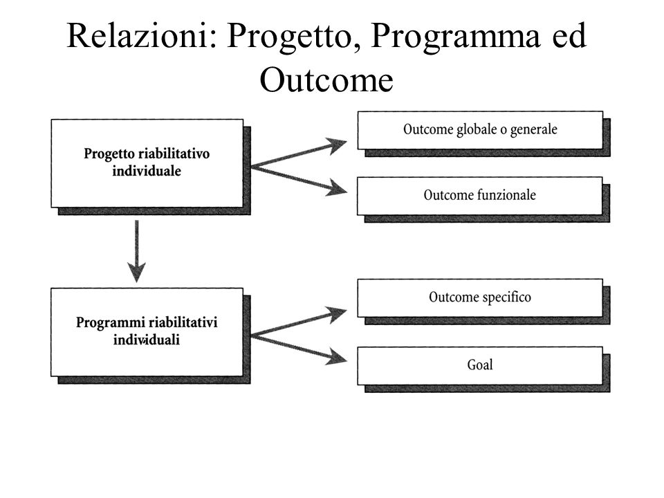 Relazioni: Progetto, Programma ed Outcome