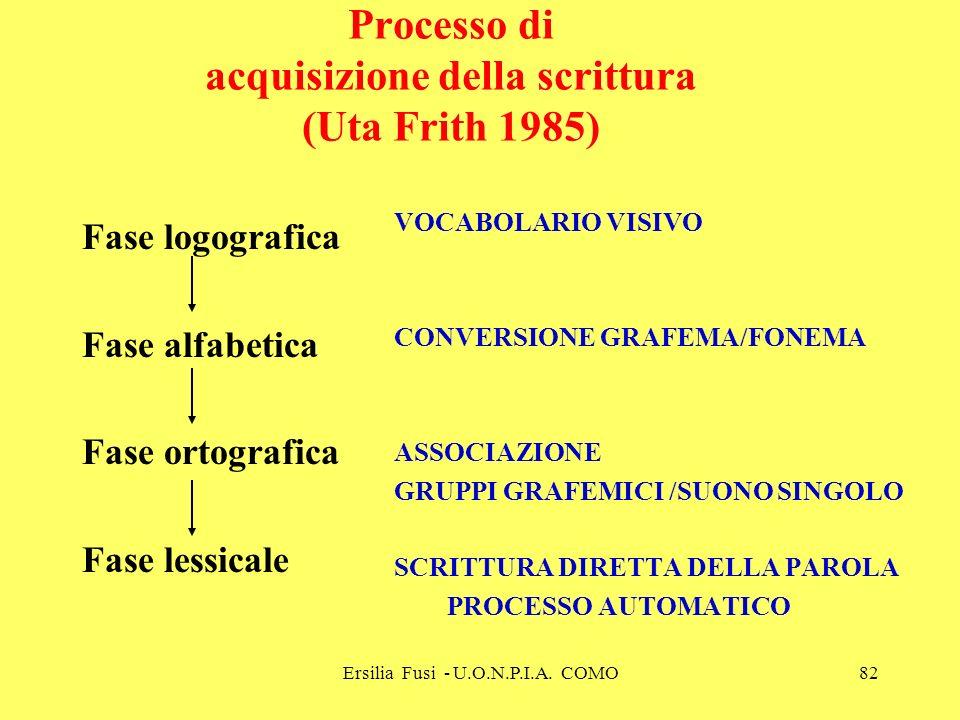 Processo di acquisizione della scrittura (Uta Frith 1985)