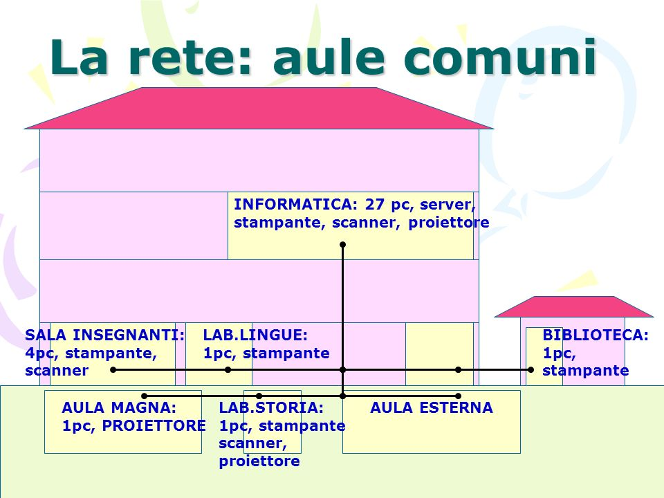 La rete: aule comuni INFORMATICA: 27 pc, server, stampante, scanner, proiettore. SALA INSEGNANTI: 4pc, stampante, scanner.
