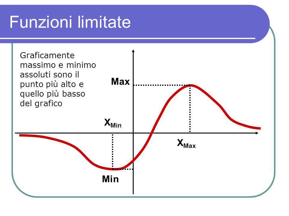 Funzioni limitate Max XMin XMax Min