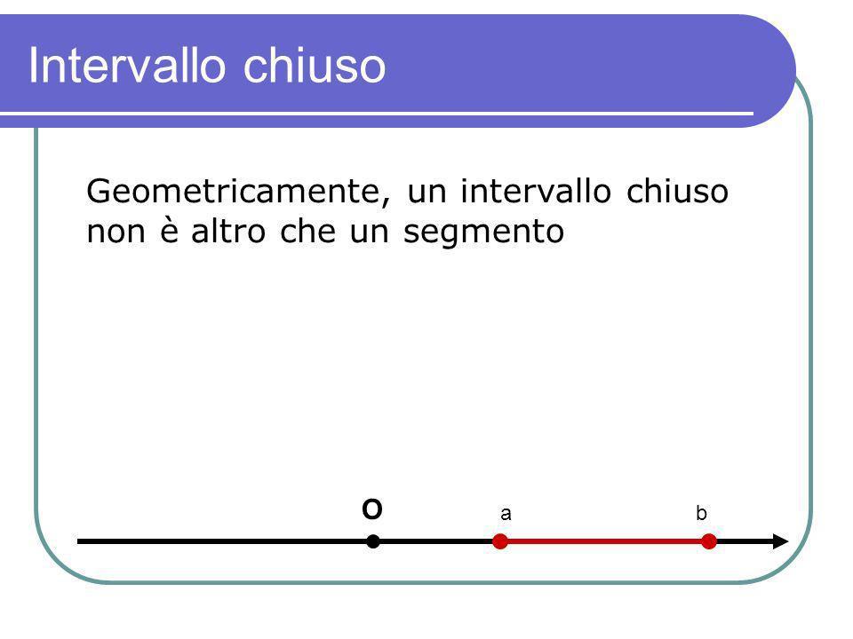 Intervallo chiuso Geometricamente, un intervallo chiuso non è altro che un segmento.