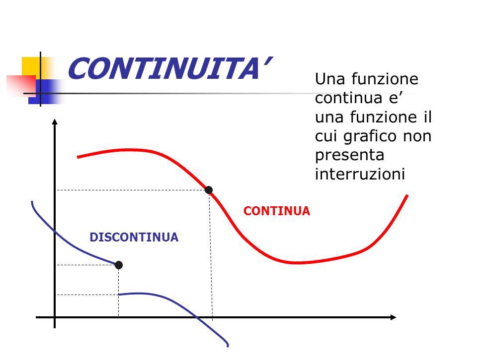 CONTINUITA' Una funzione continua e' una funzione il cui grafico non presenta interruzioni. CONTINUA.