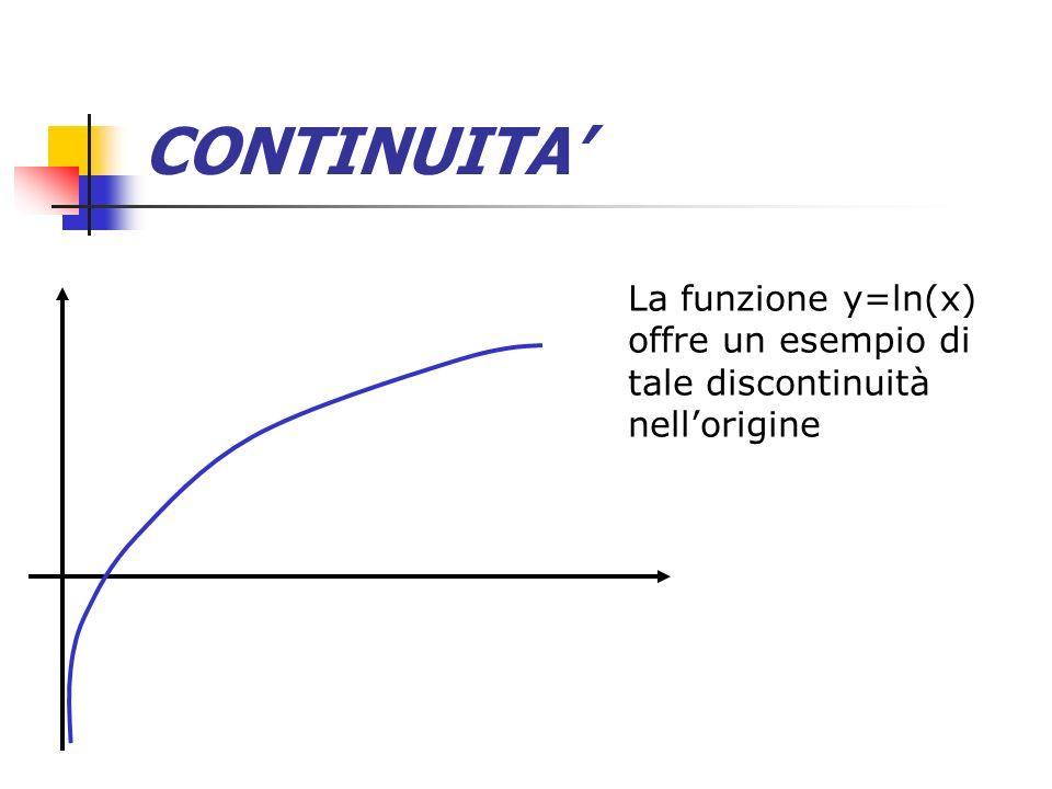 CONTINUITA' La funzione y=ln(x) offre un esempio di tale discontinuità nell'origine