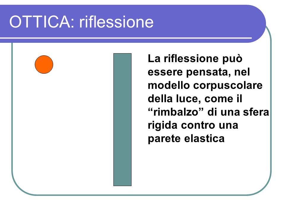 OTTICA: riflessione