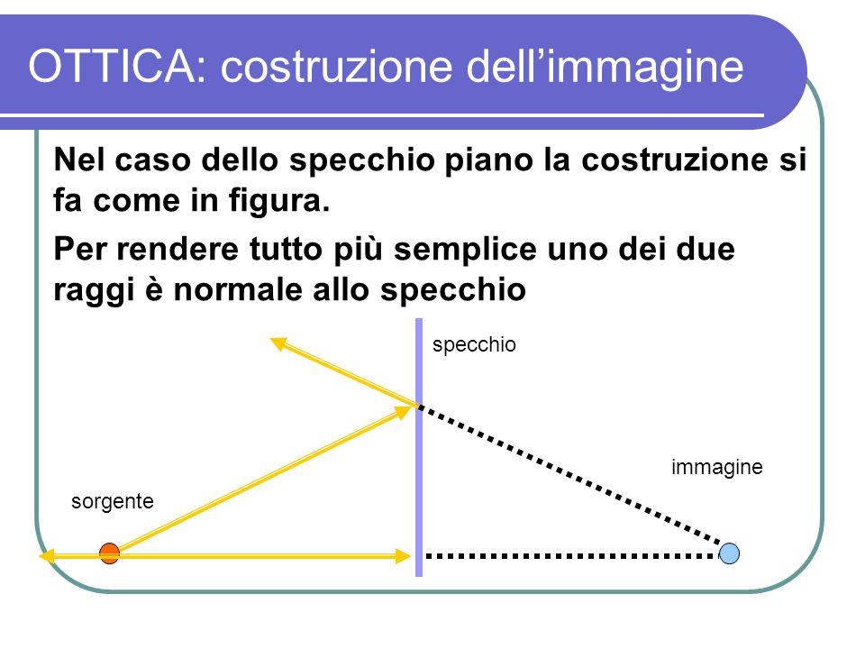 Ottica riflessione la riflessione pu essere pensata nel modello corpuscolare della luce come - La legge dello specchio ...