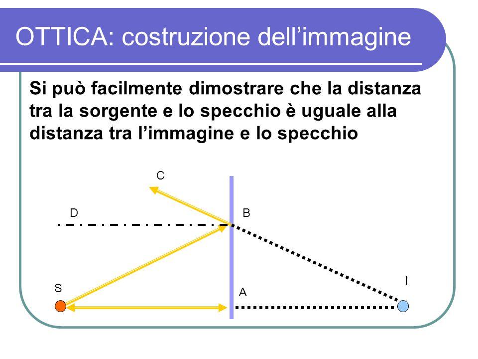 OTTICA: costruzione dell'immagine