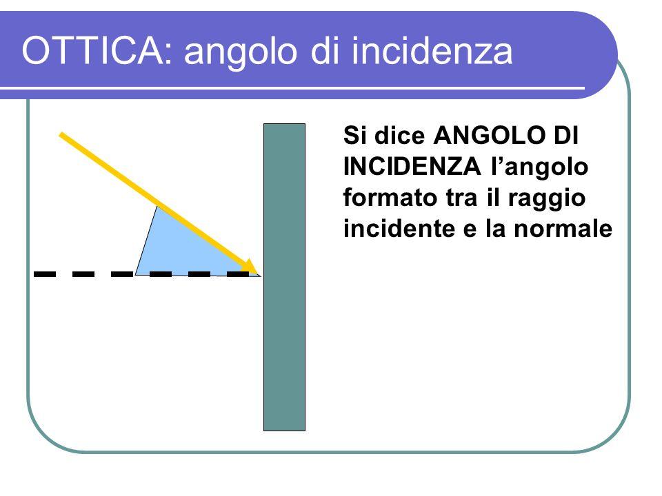 OTTICA: angolo di incidenza