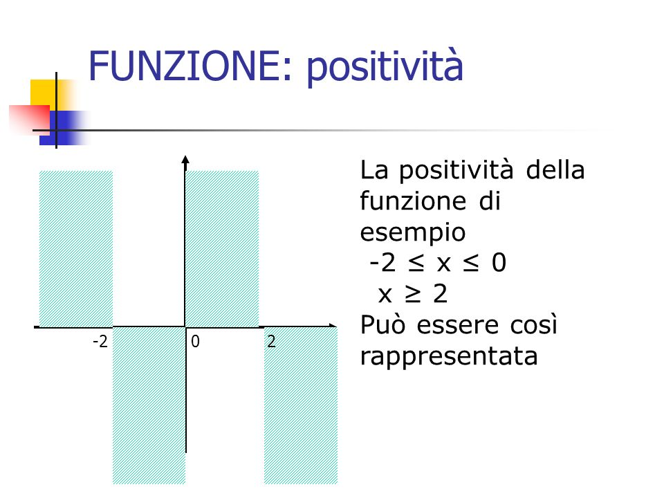 FUNZIONE: positività La positività della funzione di esempio