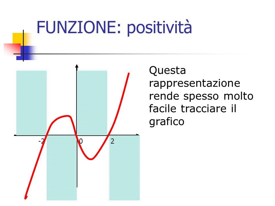 FUNZIONE: positività Questa rappresentazione rende spesso molto facile tracciare il grafico.