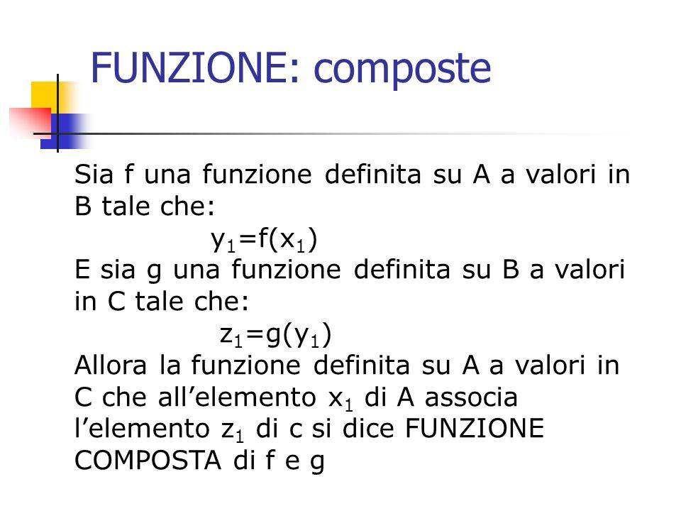 FUNZIONE: composte Sia f una funzione definita su A a valori in B tale che: y1=f(x1) E sia g una funzione definita su B a valori in C tale che: