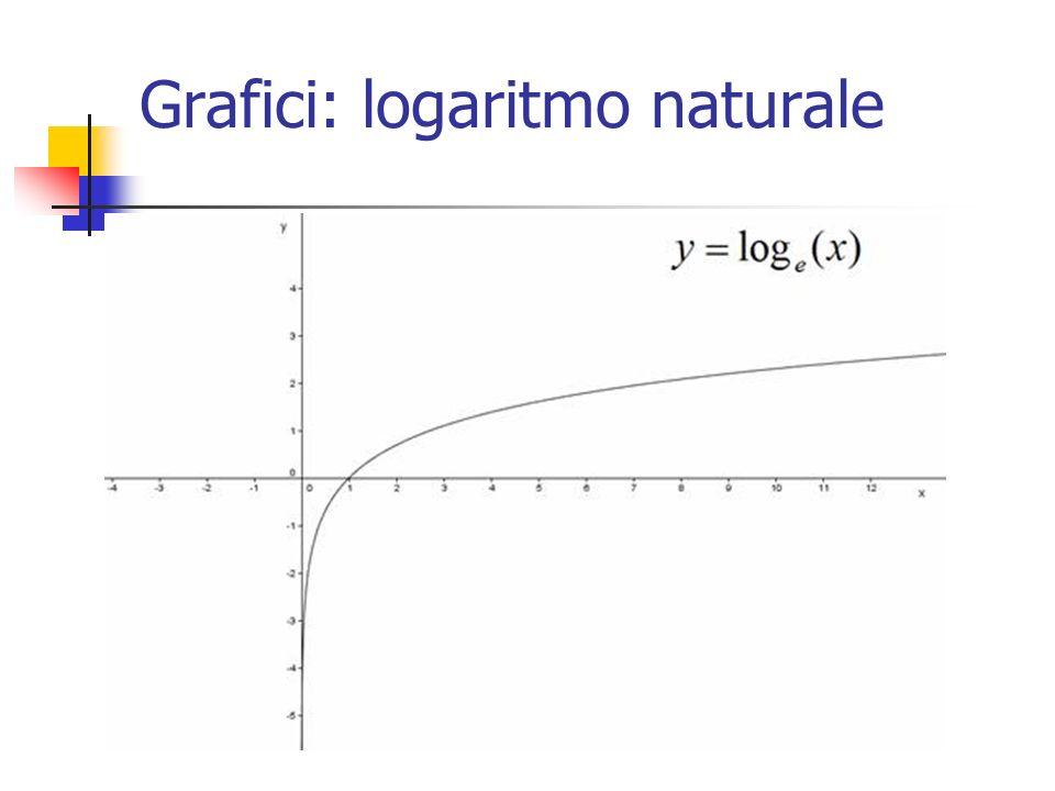 Grafici: logaritmo naturale