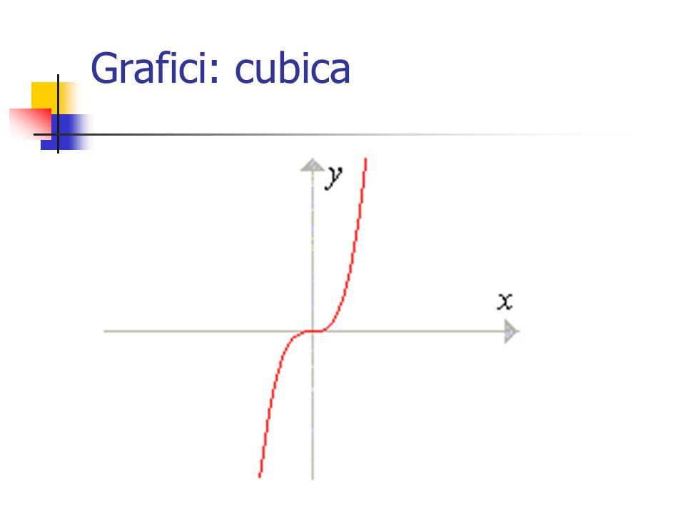 Grafici: cubica