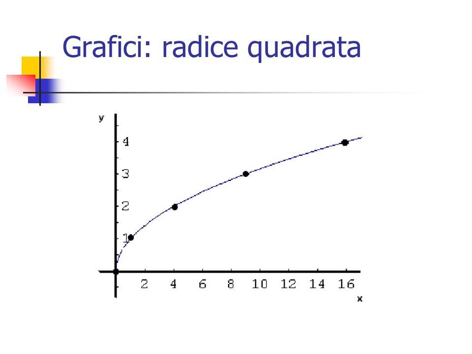 Grafici: radice quadrata