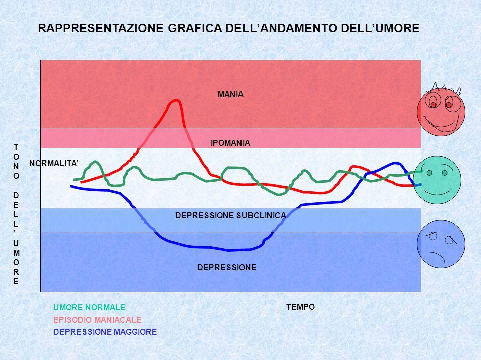 DEPRESSIONE SUBCLINICA