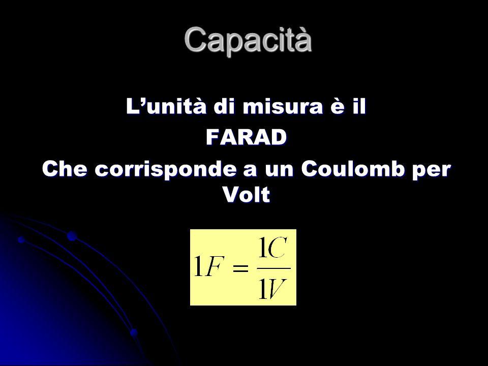 L'unità di misura è il FARAD Che corrisponde a un Coulomb per Volt