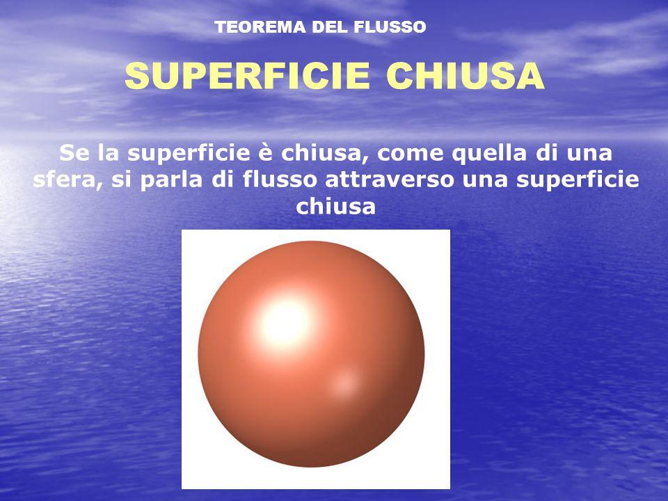 TEOREMA DEL FLUSSO SUPERFICIE CHIUSA.