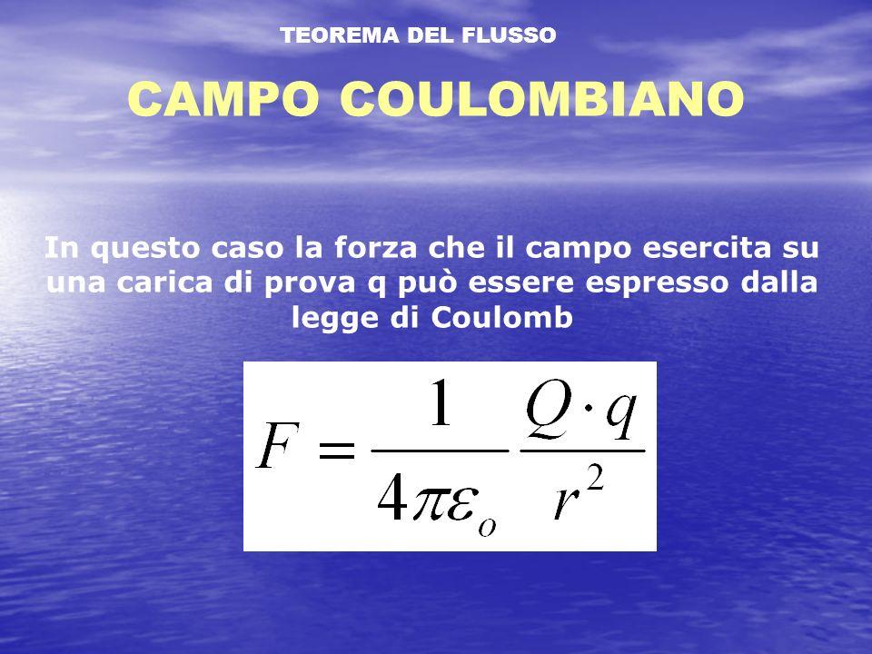 TEOREMA DEL FLUSSO CAMPO COULOMBIANO.