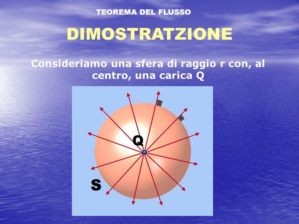 Consideriamo una sfera di raggio r con, al centro, una carica Q