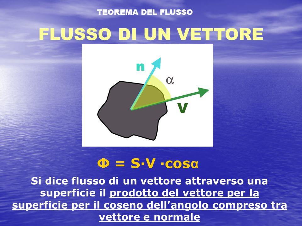 FLUSSO DI UN VETTORE Φ = S·V ·cosα