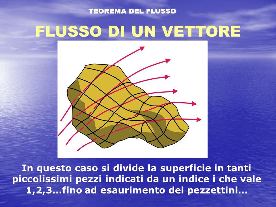 TEOREMA DEL FLUSSO FLUSSO DI UN VETTORE.