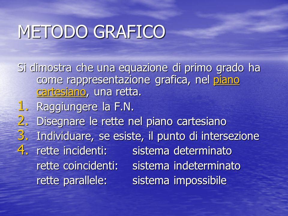 METODO GRAFICO Si dimostra che una equazione di primo grado ha come rappresentazione grafica, nel piano cartesiano, una retta.