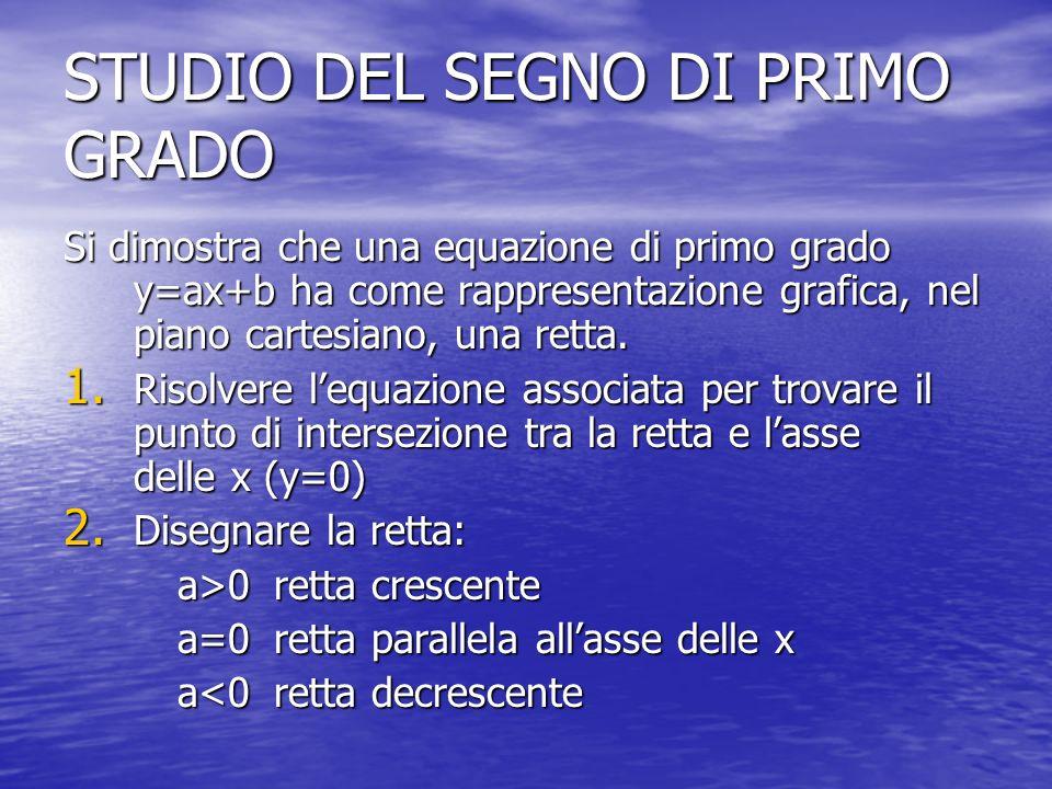 STUDIO DEL SEGNO DI PRIMO GRADO