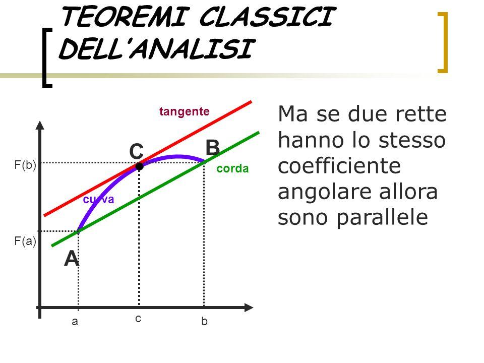 TEOREMI CLASSICI DELL'ANALISI