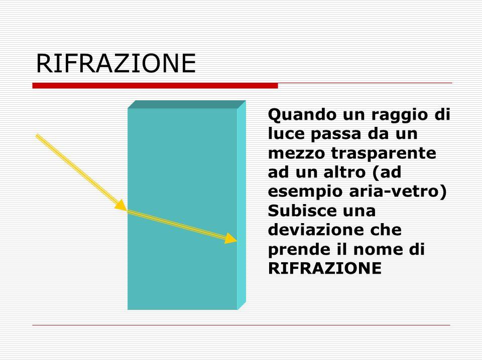 RIFRAZIONE Quando un raggio di luce passa da un mezzo trasparente ad un altro (ad esempio aria-vetro)