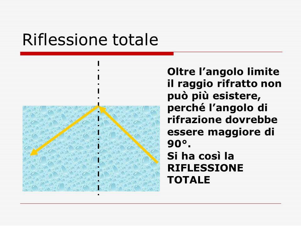 Riflessione totale Oltre l'angolo limite il raggio rifratto non può più esistere, perché l'angolo di rifrazione dovrebbe essere maggiore di 90°.