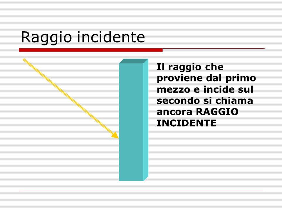 Raggio incidente Il raggio che proviene dal primo mezzo e incide sul secondo si chiama ancora RAGGIO INCIDENTE.