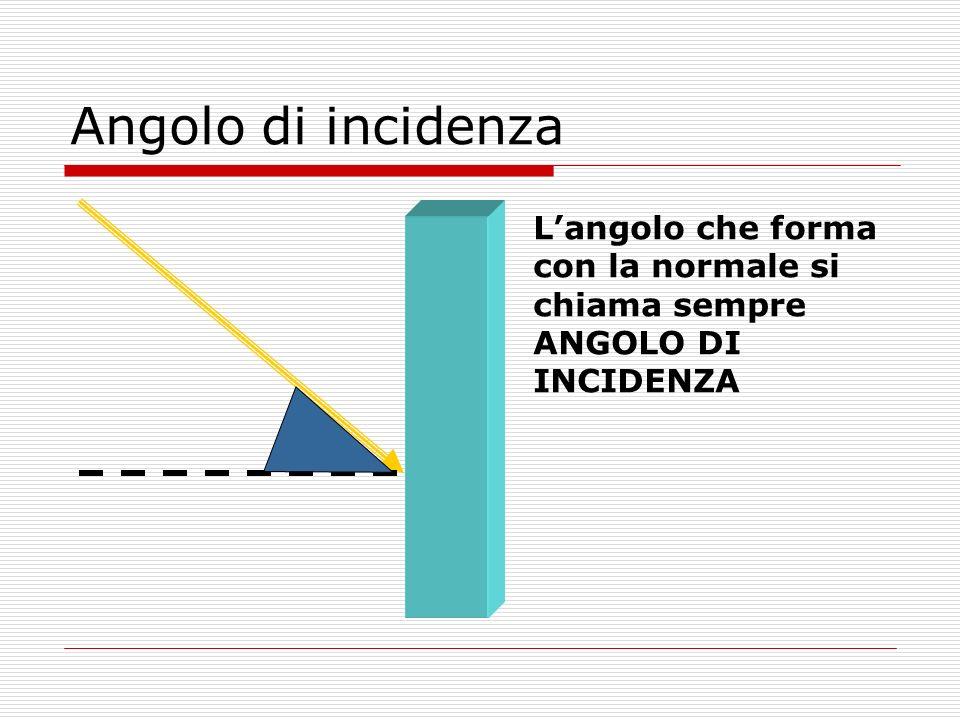 Angolo di incidenza L'angolo che forma con la normale si chiama sempre ANGOLO DI INCIDENZA