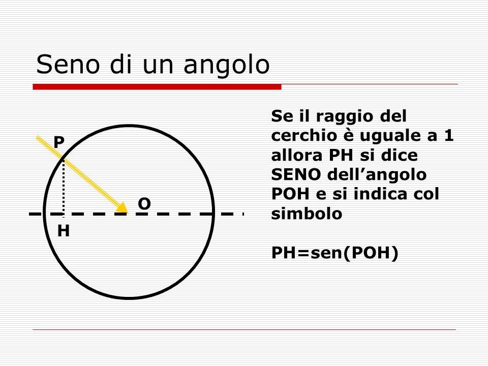 Seno di un angolo Se il raggio del cerchio è uguale a 1 allora PH si dice SENO dell'angolo POH e si indica col simbolo.