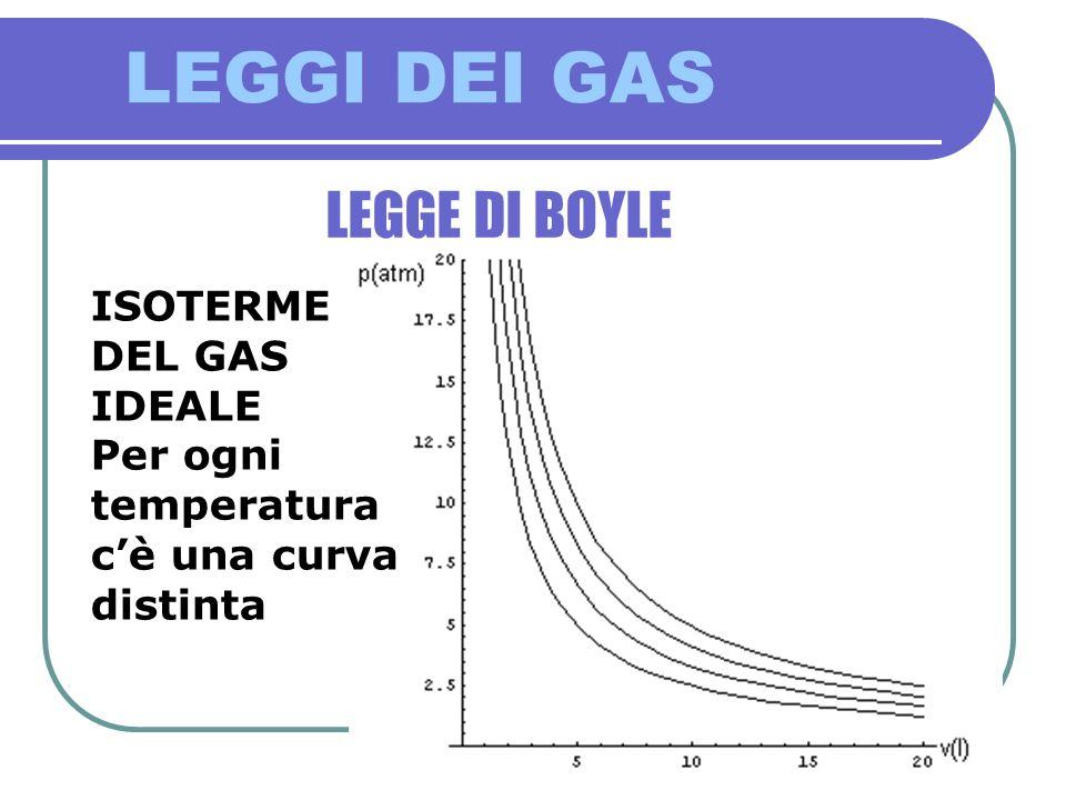 LEGGI DEI GAS LEGGE DI BOYLE ISOTERME DEL GAS IDEALE