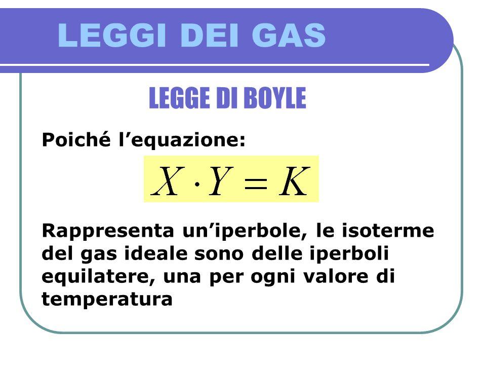 LEGGI DEI GAS LEGGE DI BOYLE Poiché l'equazione: