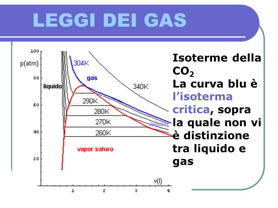 LEGGI DEI GAS Isoterme della CO2