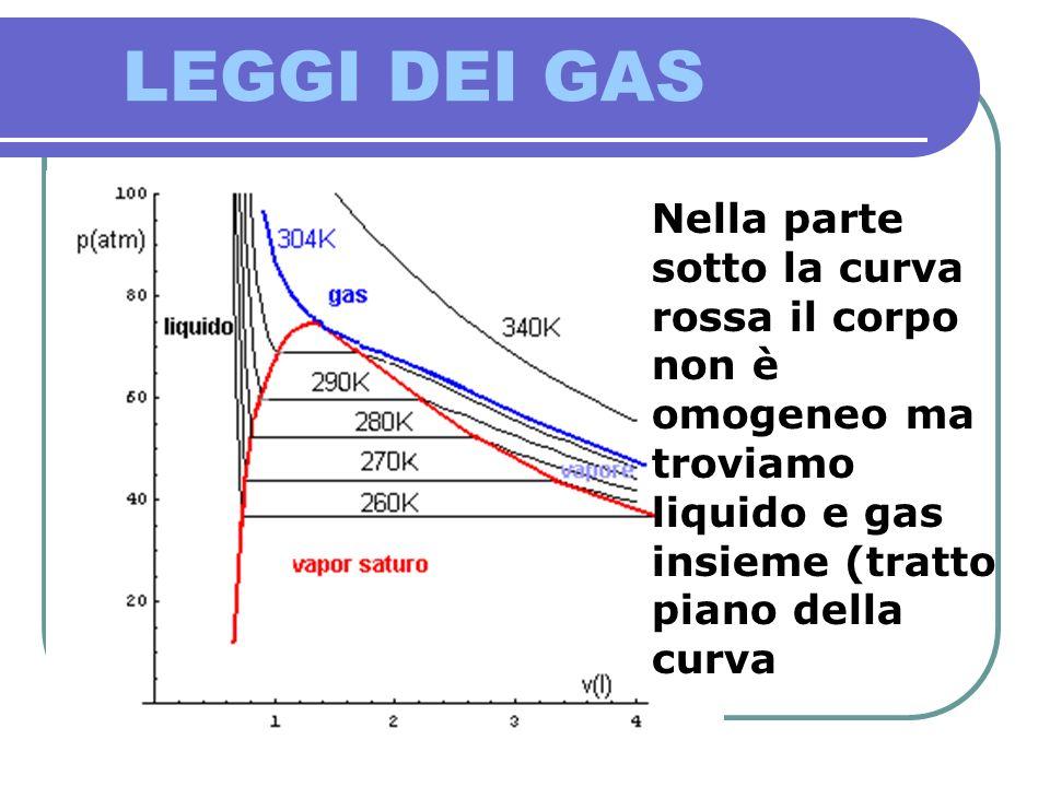 LEGGI DEI GAS Nella parte sotto la curva rossa il corpo non è omogeneo ma troviamo liquido e gas insieme (tratto piano della curva.