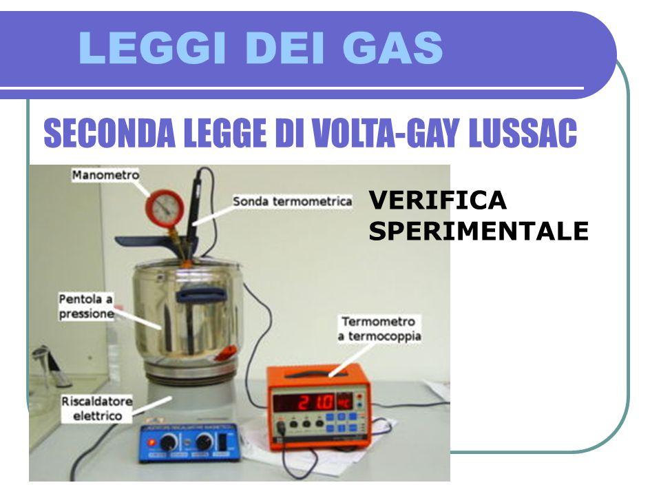 SECONDA LEGGE DI VOLTA-GAY LUSSAC