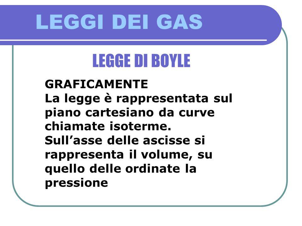 LEGGI DEI GAS LEGGE DI BOYLE GRAFICAMENTE