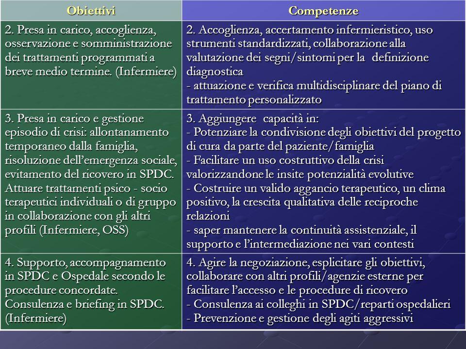 Obiettivi Competenze.