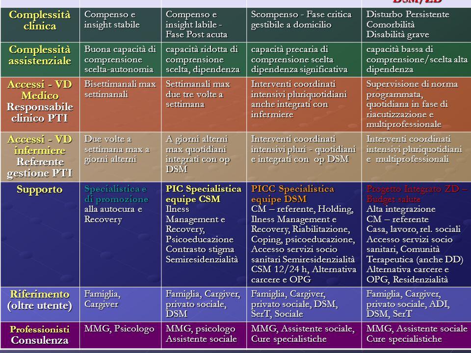 ADP BASSA MEDIA ALTA INTEGRATA DSM/ZD Complessità clinica