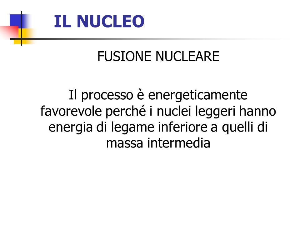 IL NUCLEO FUSIONE NUCLEARE