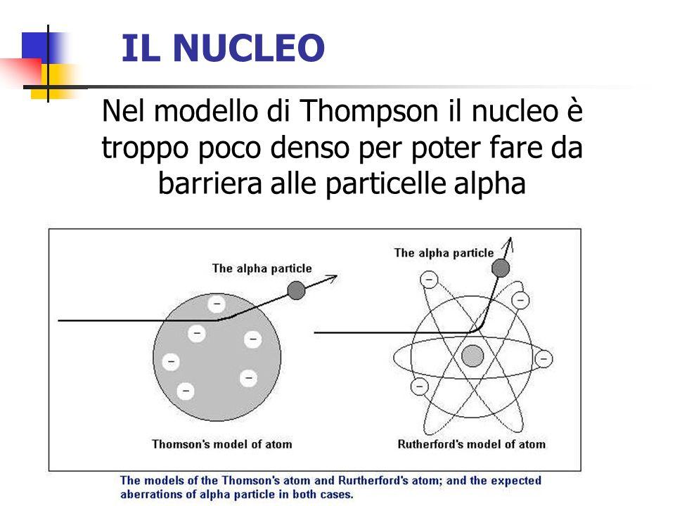 IL NUCLEO Nel modello di Thompson il nucleo è troppo poco denso per poter fare da barriera alle particelle alpha.