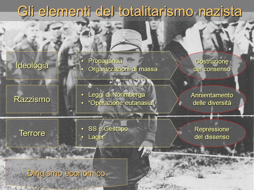 Gli elementi del totalitarismo nazista