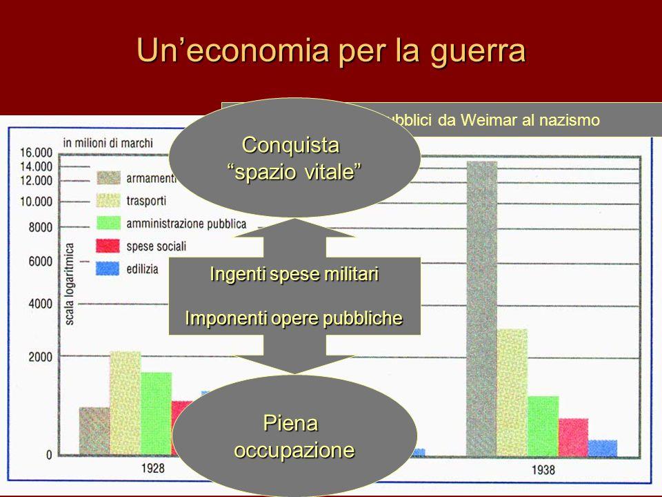 Un'economia per la guerra