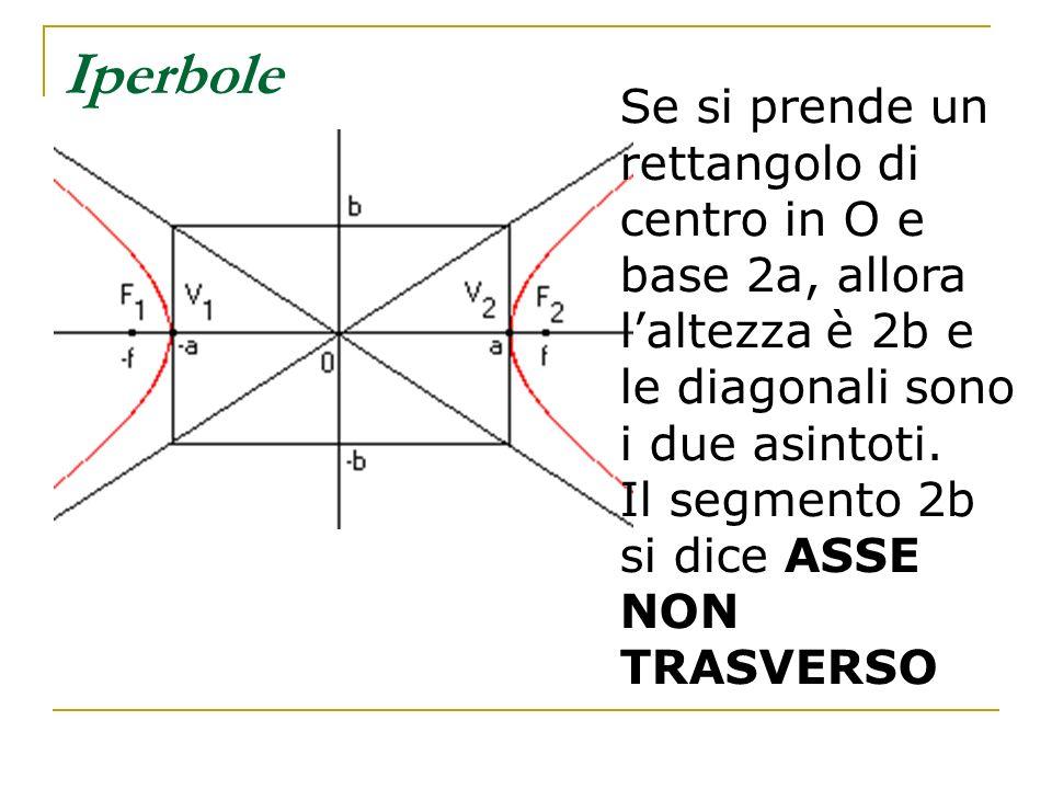 Iperbole Se si prende un rettangolo di centro in O e base 2a, allora l'altezza è 2b e le diagonali sono i due asintoti.