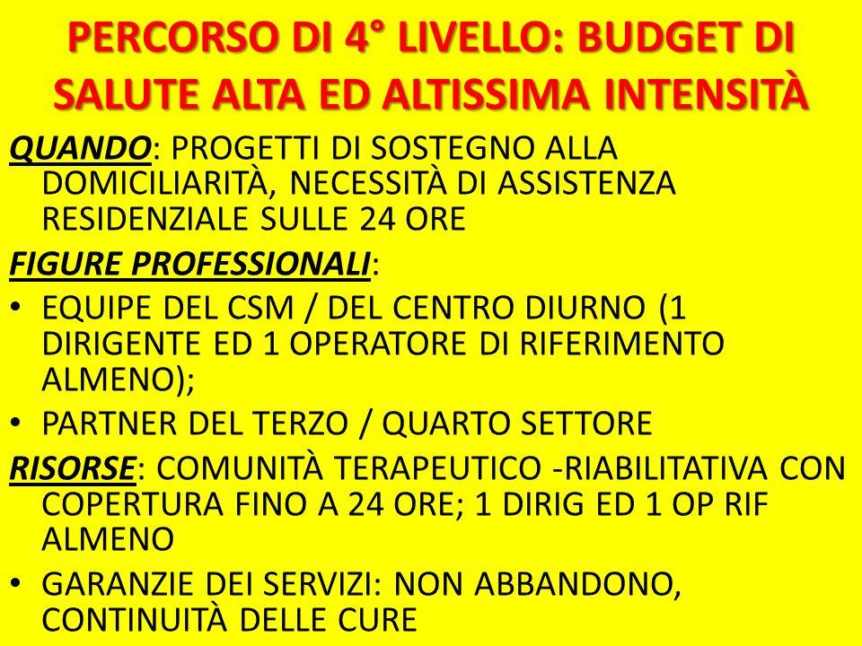PERCORSO DI 4° LIVELLO: BUDGET DI SALUTE ALTA ED ALTISSIMA INTENSITÀ