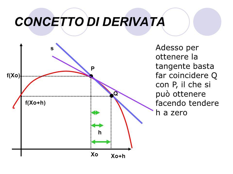 CONCETTO DI DERIVATAAdesso per ottenere la tangente basta far coincidere Q con P, il che si può ottenere facendo tendere h a zero.