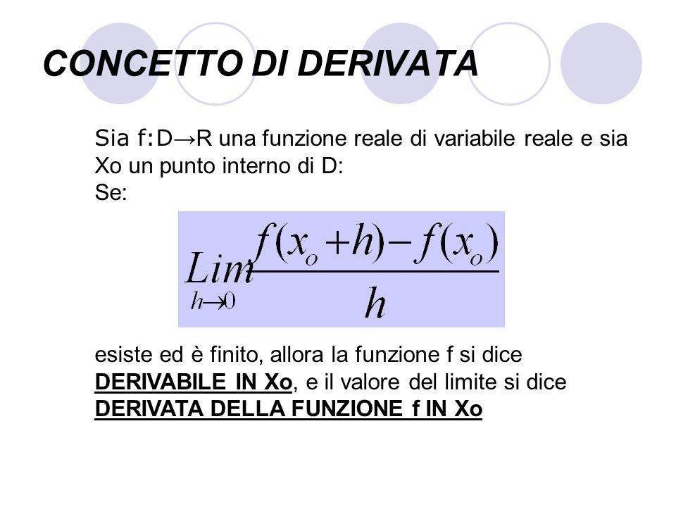 CONCETTO DI DERIVATASia f:D→R una funzione reale di variabile reale e sia Xo un punto interno di D: