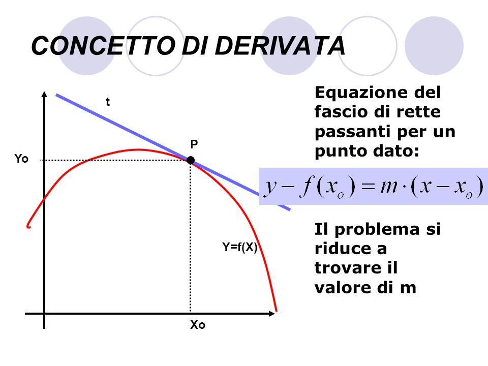 CONCETTO DI DERIVATA Equazione del fascio di rette passanti per un punto dato: Il problema si riduce a trovare il valore di m.