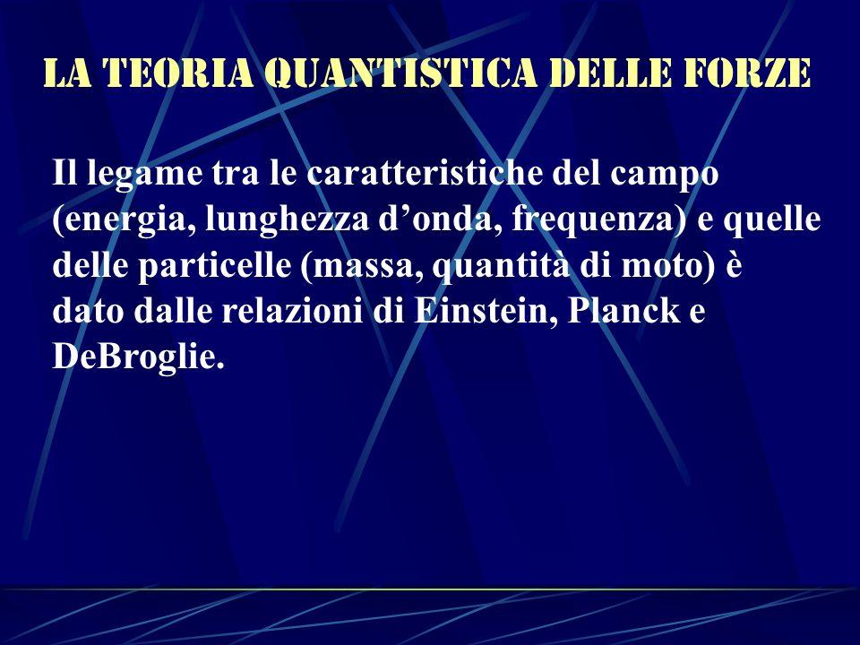 La teoria Quantistica delle forze